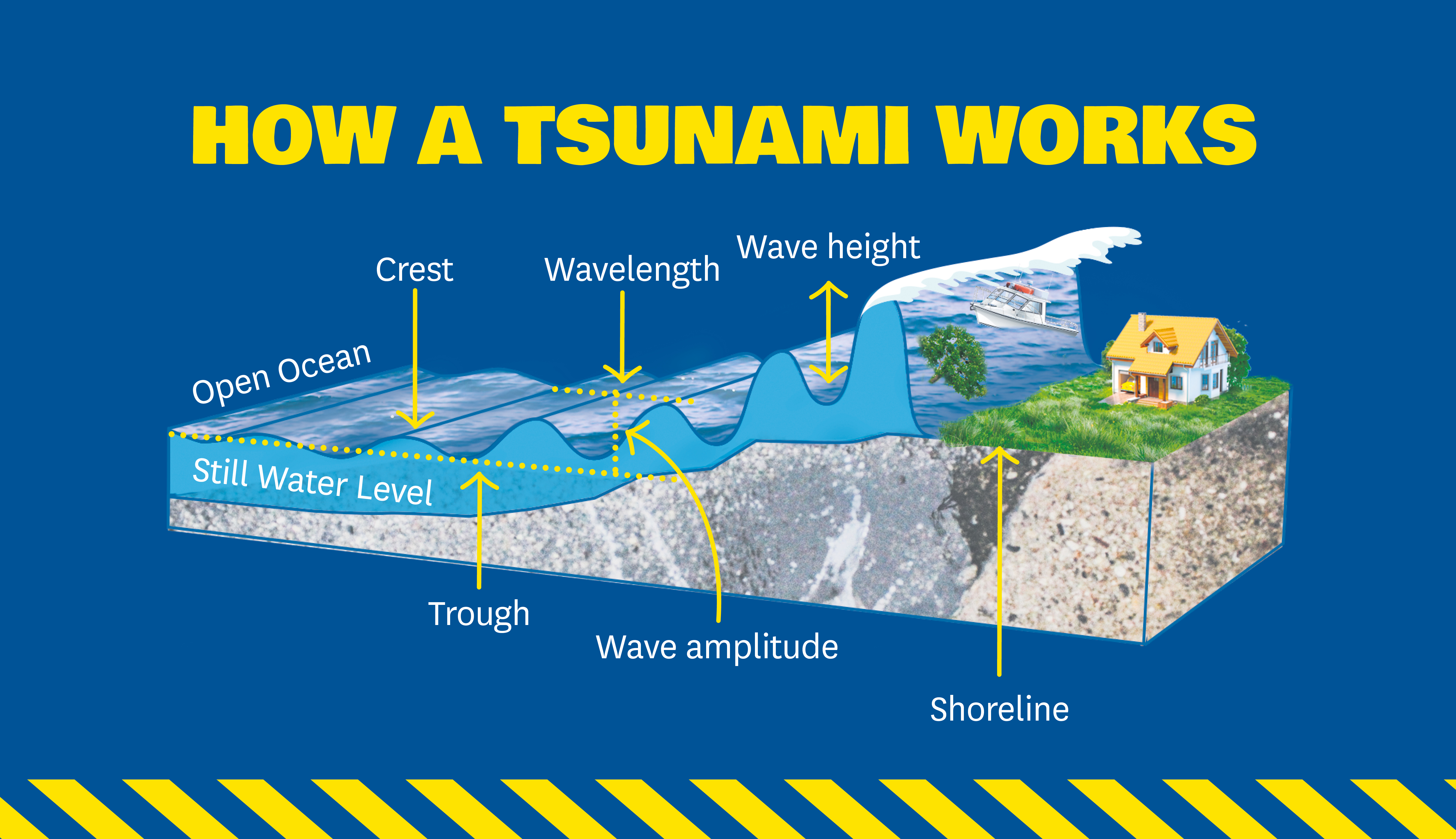 Tsunami Public Education » Ministry of Civil Defence and ...